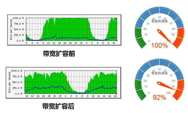 互联网带宽扩容提速前后单通道网络流量对比